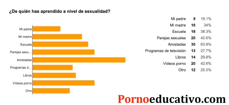 Estadisticas pornoeducativo